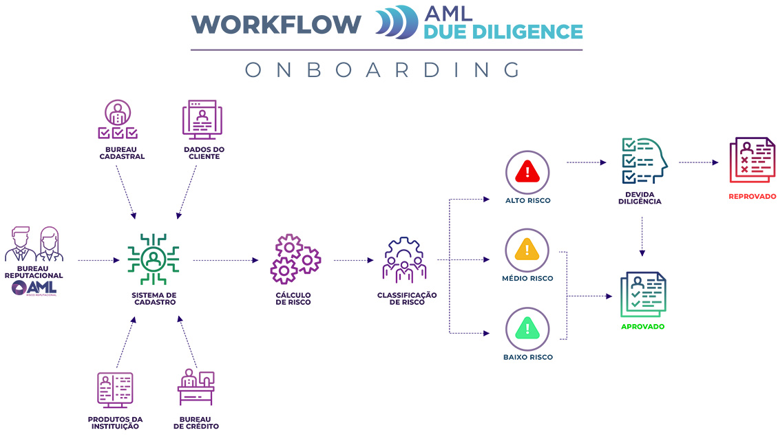 Workflow AML Due Diligence
